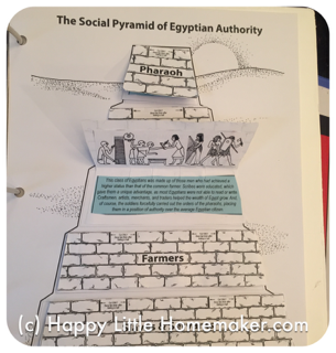 egypt hierarchy project